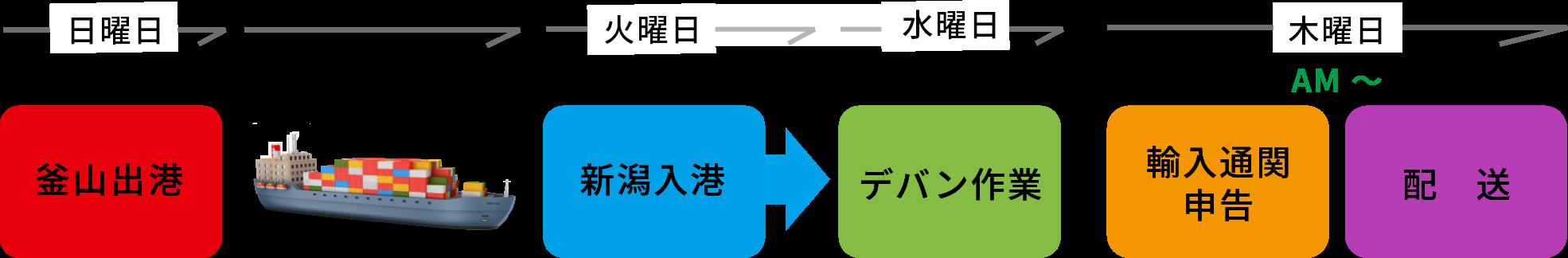 釜山積スケジュール