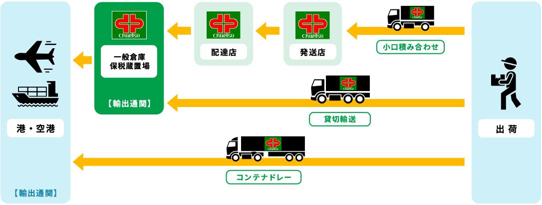 輸出の流れ