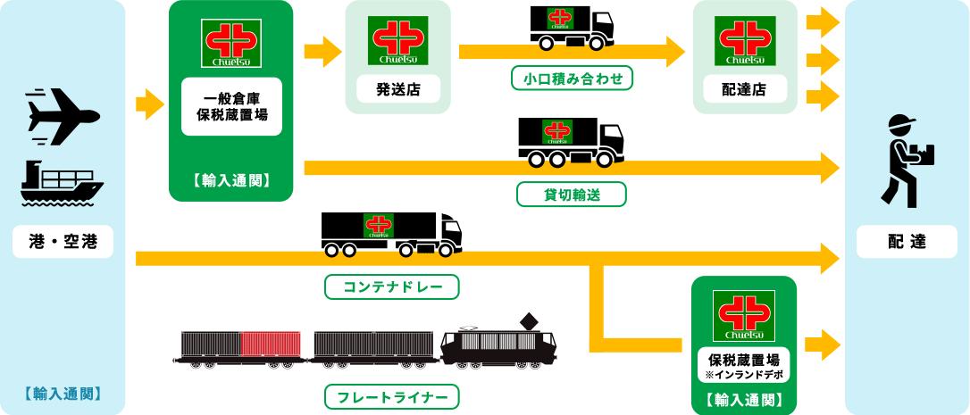 輸入の流れ